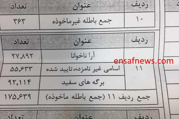 اعدادی عجیب از انتخابات میاندورهای مجلس در اصفهان