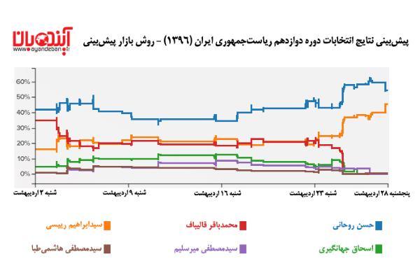 پیشبینی نتایج انتخابات ۹۶ با روش «بازار پیشبینی»