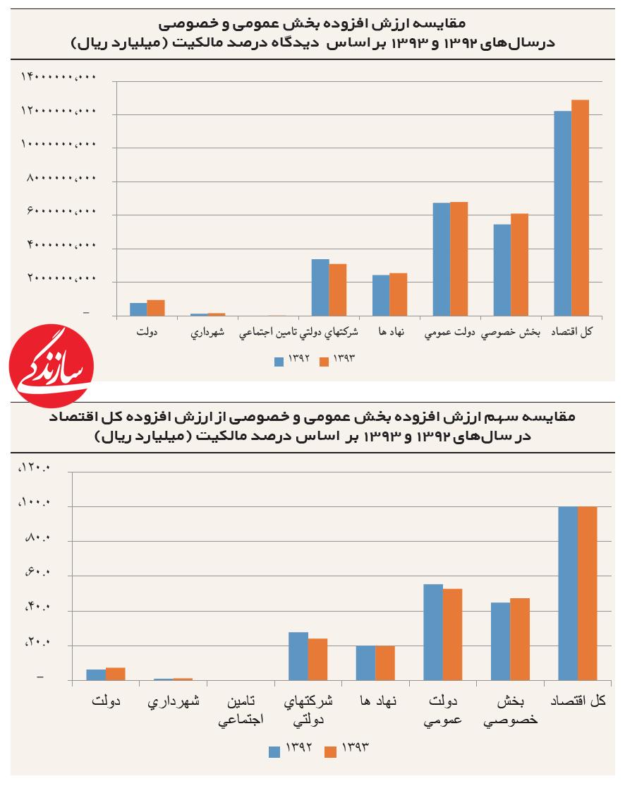 اقتصاد ایران در دستچه کسی است؟
