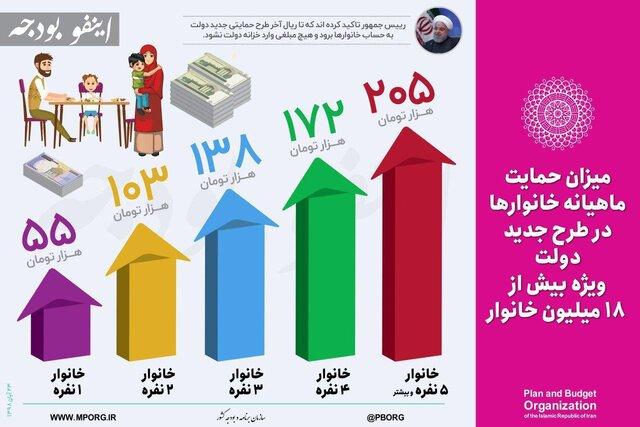 میزان حمایت ماهیانه خانوارها در طرح جدید دولت