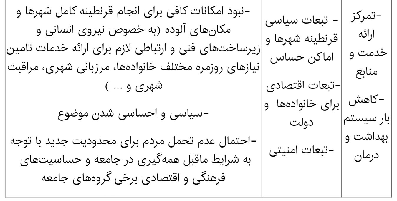 پیچیدگی موضوع قرنطینه در ایران