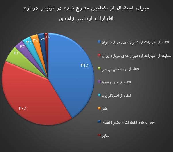 نگاهی آماری به واکنشهای توییتری به اظهارات اردشیر زاهدی