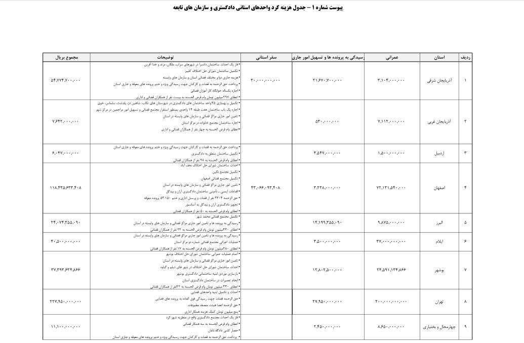 گزارش قوه قضاییه از سود حسابهای دستگاه قضا