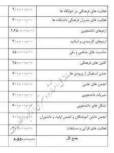 آماری که دانشگاه خواجه نصیر در ابتدا به اشتباه منتشر کرد