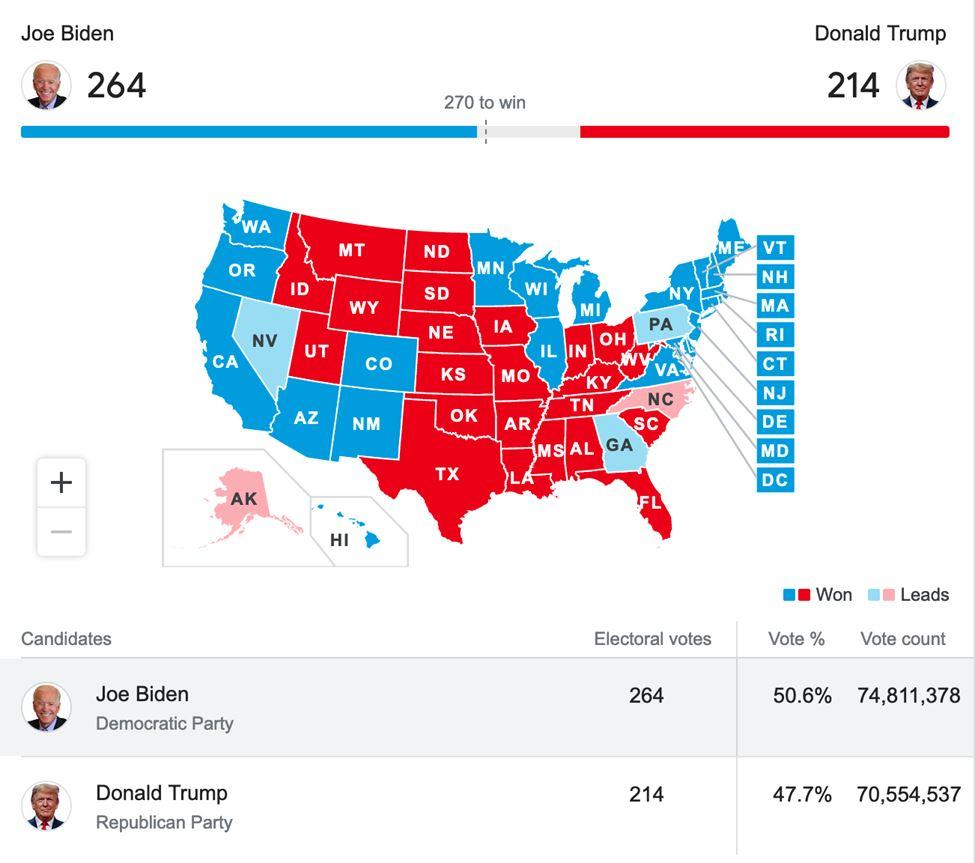 قیمت رپورتاژ آگهی با پیروزی جو بایدن در برابر ترامپ تغییری میکند؟