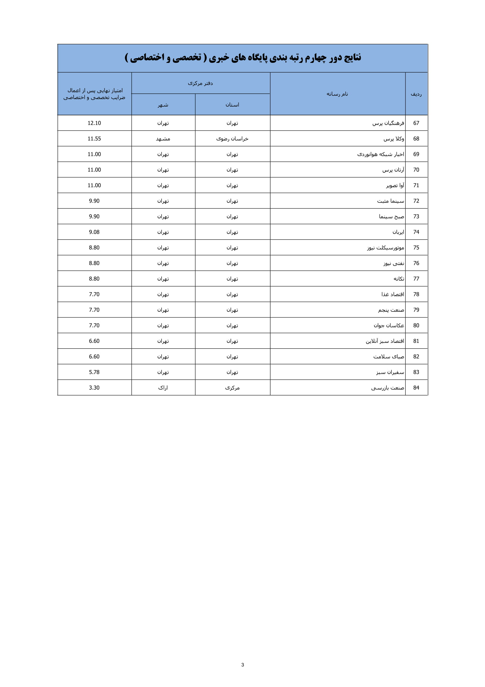 رتبه بندی پایگاه های خبری تخصصی و اختصاصی
